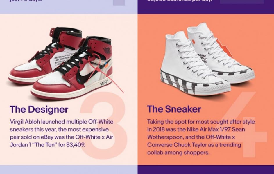 从eBay年度网购报告看2018最大时尚赢家:Offwhite、人造皮草、限量版球鞋、新晋英国王妃