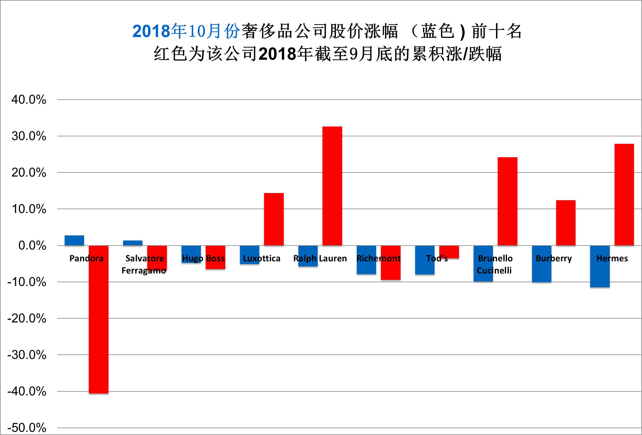华丽志奢侈品股票月度排行榜(2018年10月)