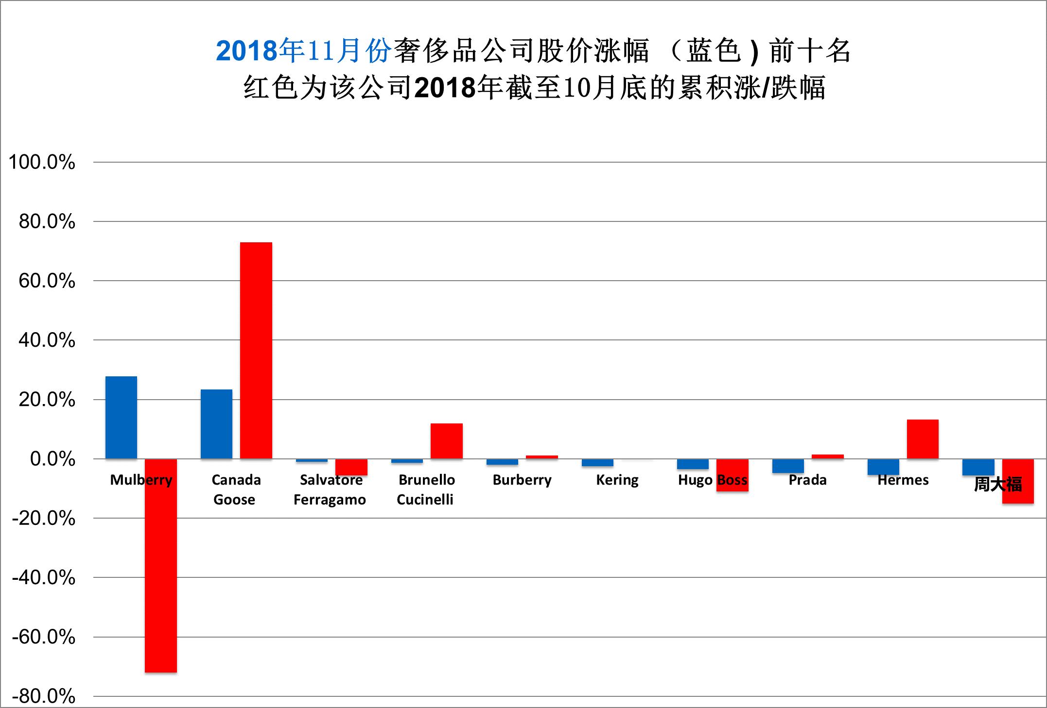 华丽志奢侈品股票月度排行榜(2018年11月)