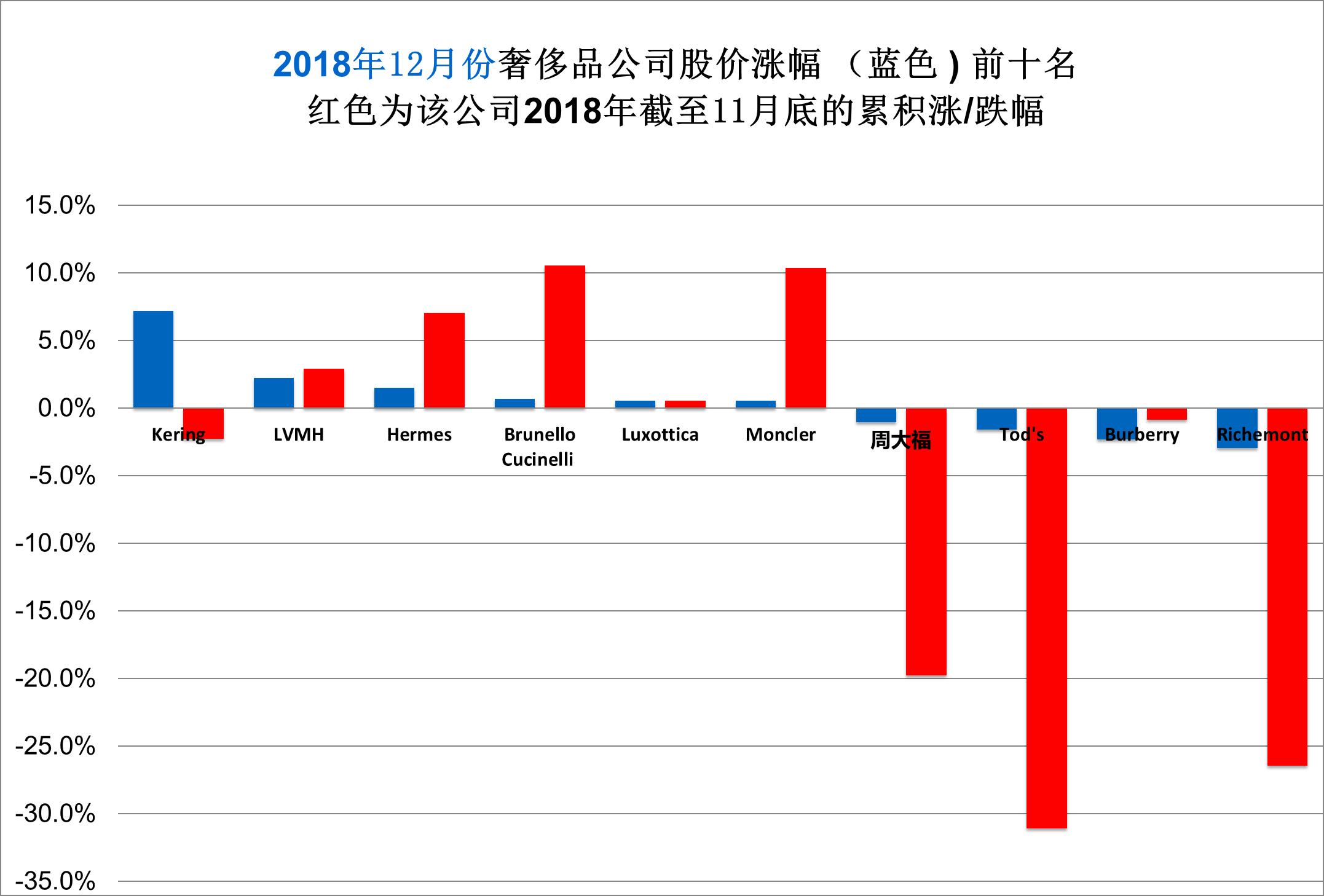 华丽志奢侈品股票月度排行榜(2018年12月)
