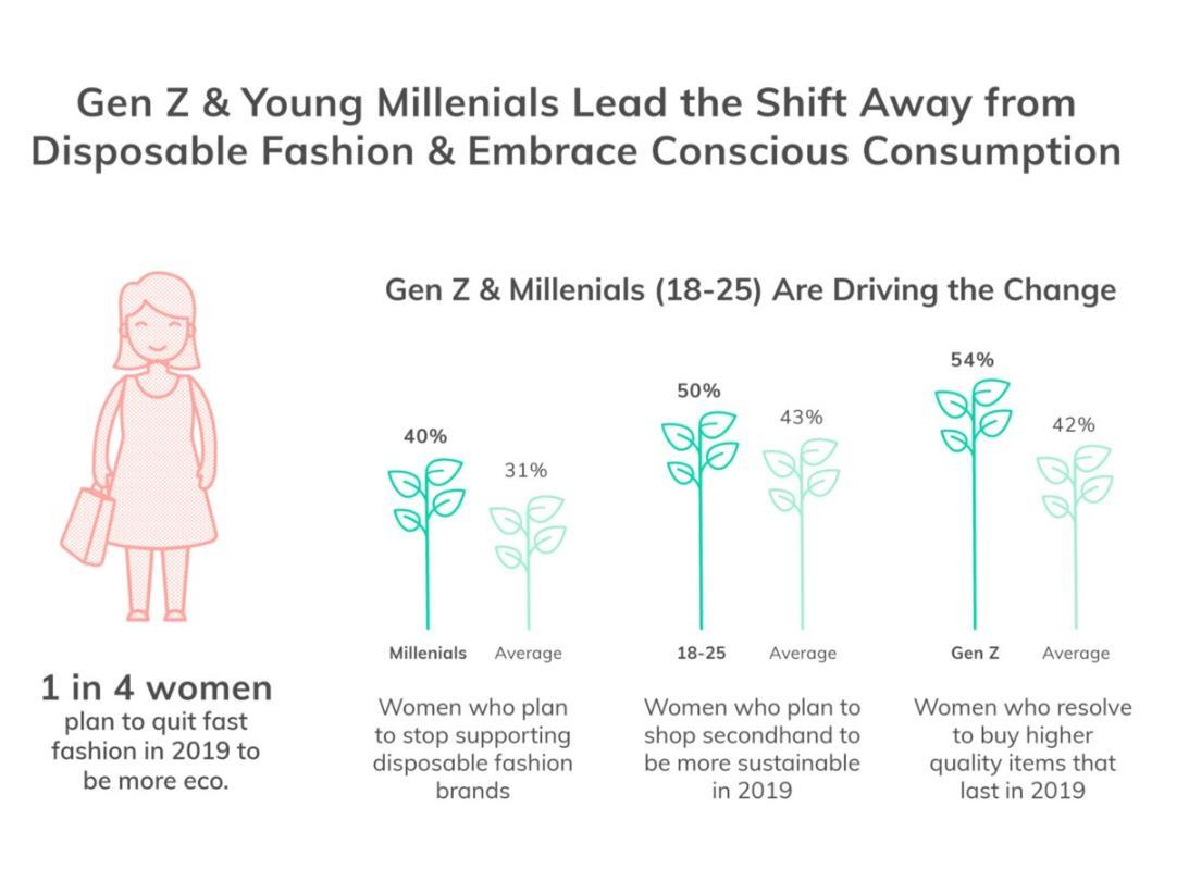 ThredUp 最新女性消费者调研:25% 的受访者表示将逐渐停止购买快时尚品牌的服装