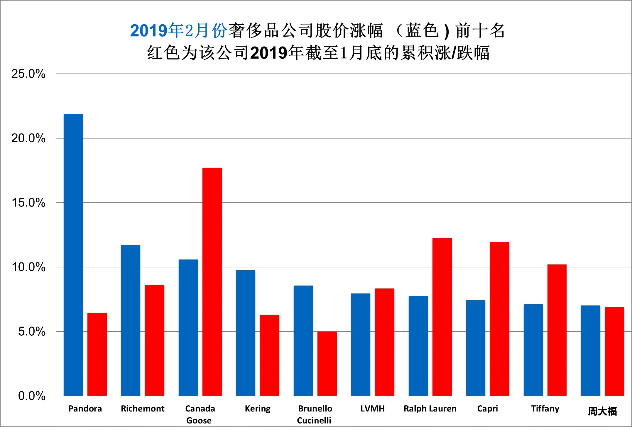 华丽志奢侈品股票月度排行榜(2019年2月)