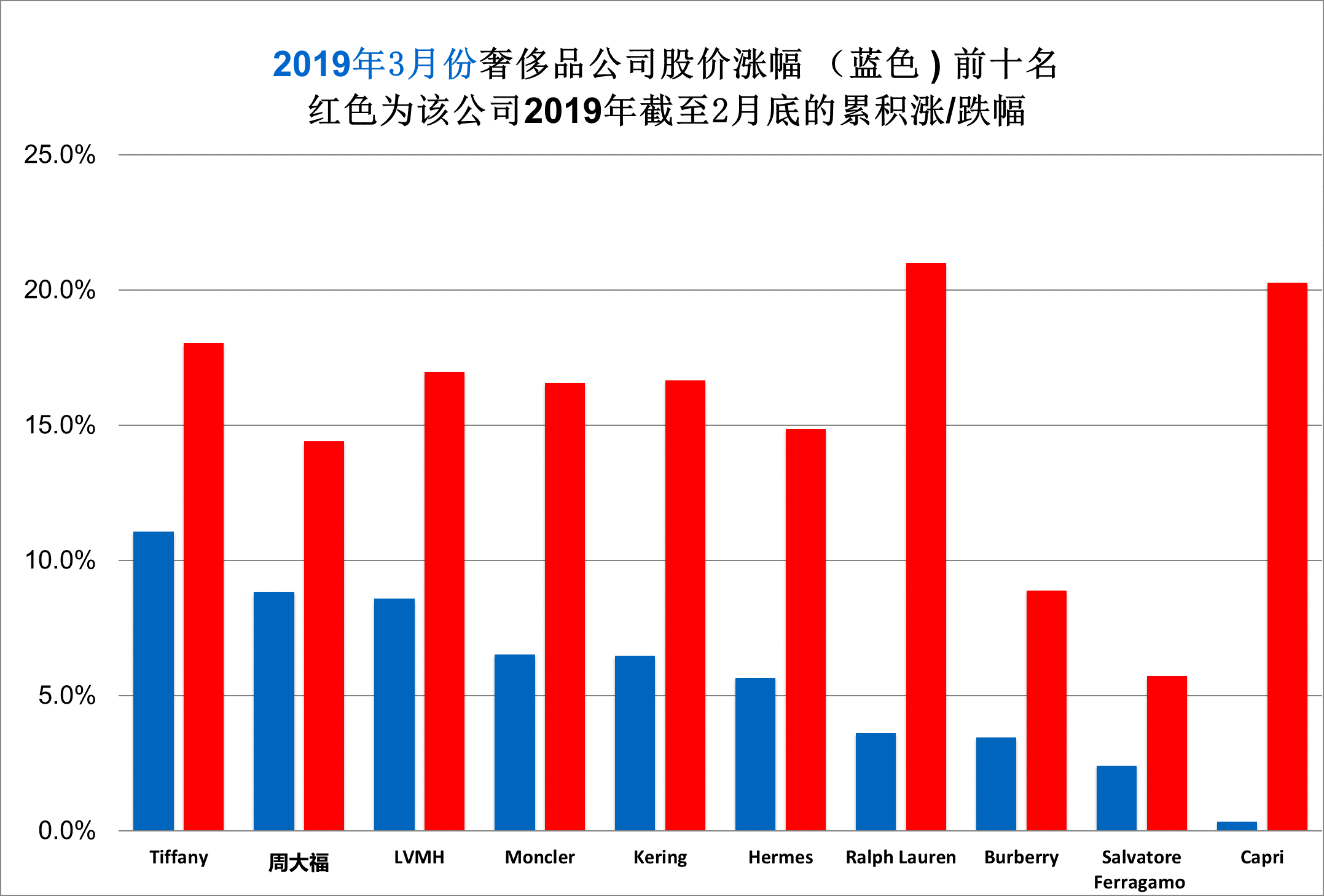华丽志奢侈品股票月度排行榜(2019年3月)
