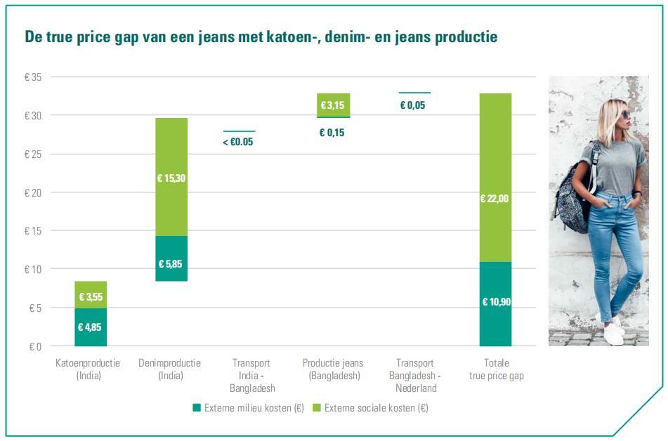 """关于""""牛仔裤隐性成本""""的最新报告称:生产每条牛仔裤的环境和社会成本高达33欧元"""