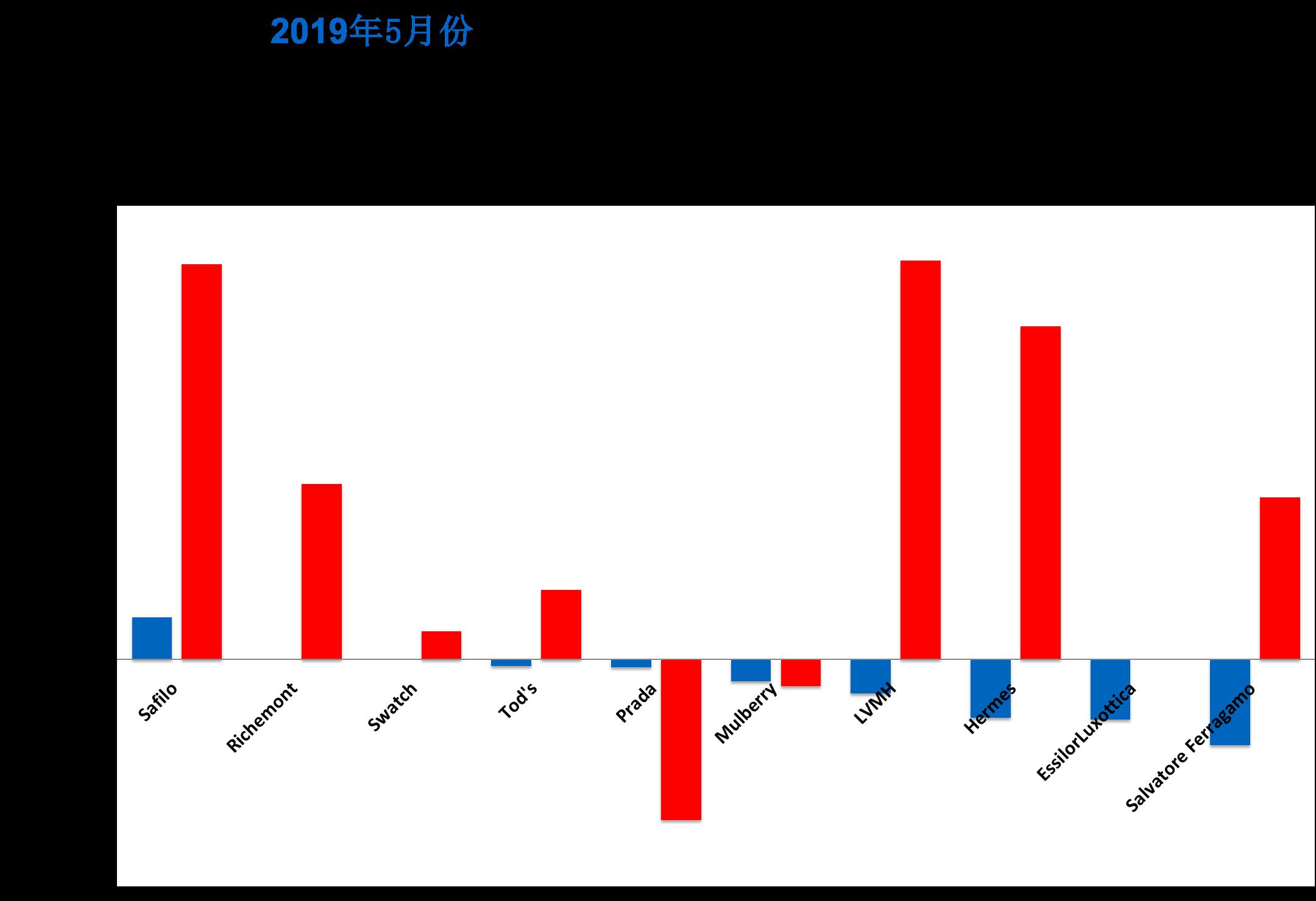华丽志奢侈品股票月报:5月,全球奢侈品股价大面积下跌,11只跌幅超过10%