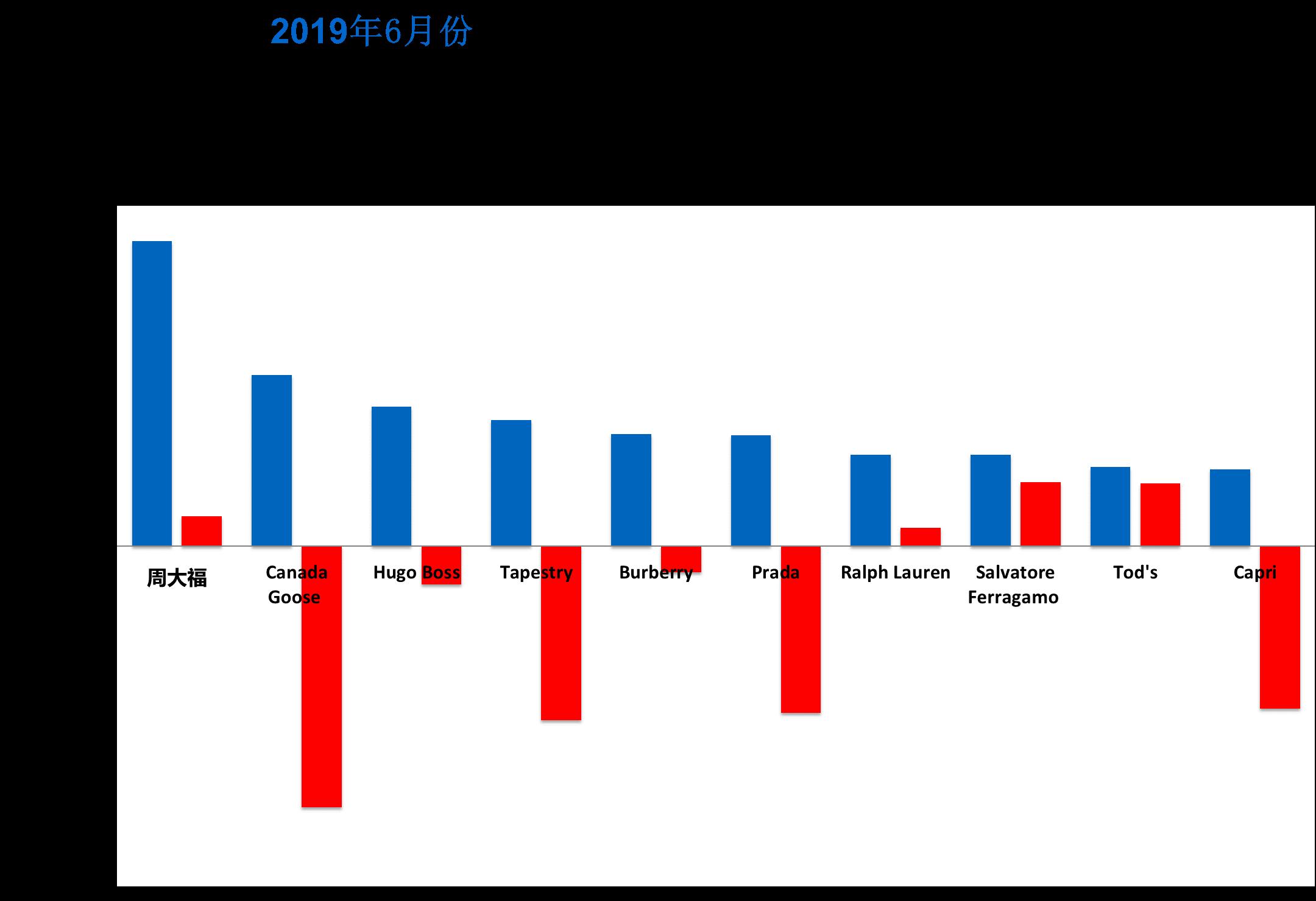 华丽志奢侈品股票月报:6月,全球奢侈品股市回升,17只股票上涨
