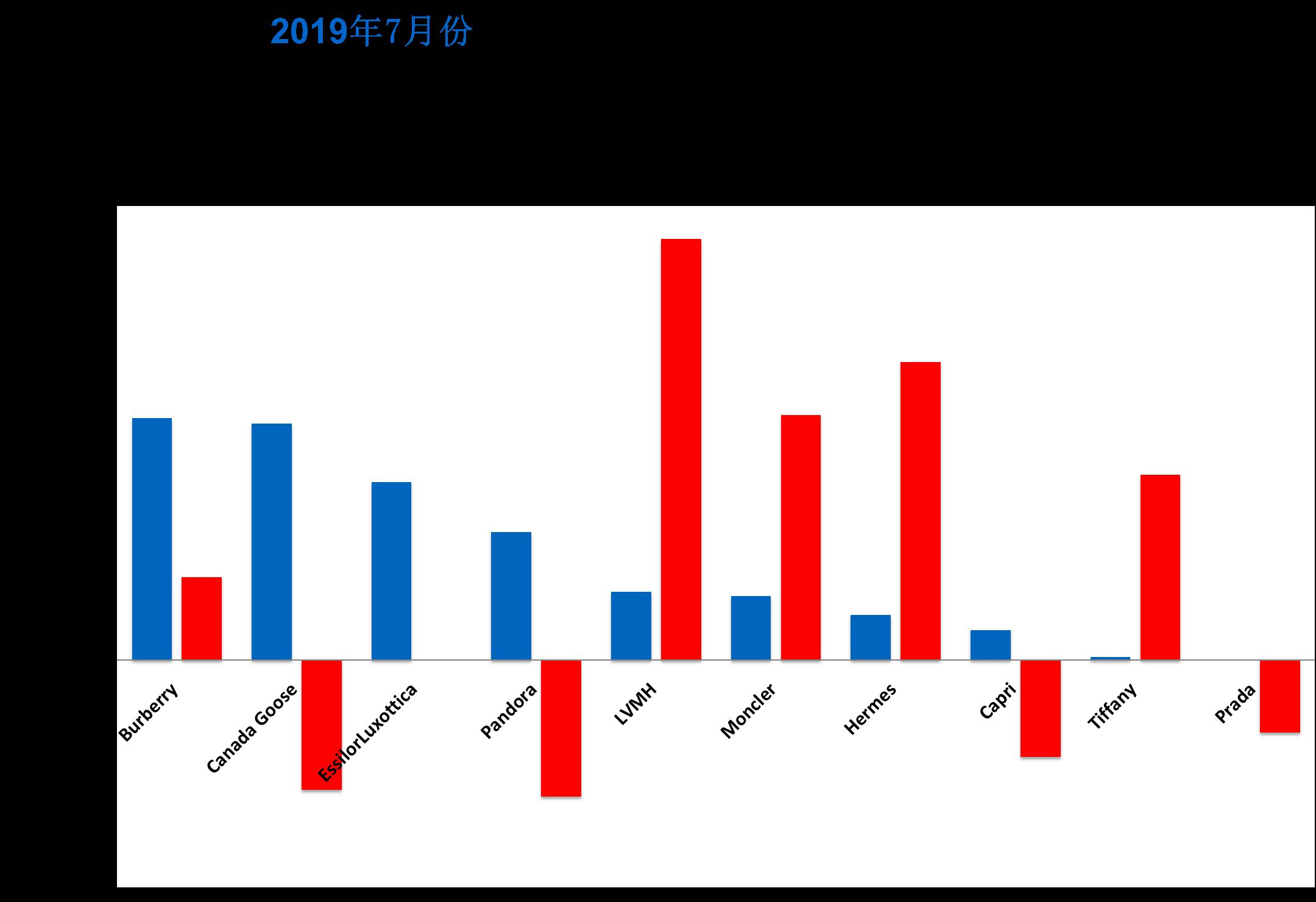 华丽志奢侈品股票月报(2019年7月):Burberry 是最大赢家,Pandora 终于迎来反弹
