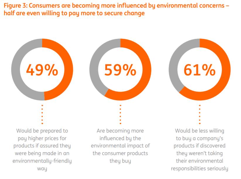 最新研究报告:61%的消费者相信自身的行为可以给全球环境带来积极影响