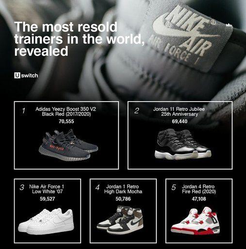 最新数据显示:Yeezy Boost 350 成为运动鞋转售市场最受欢迎的鞋款